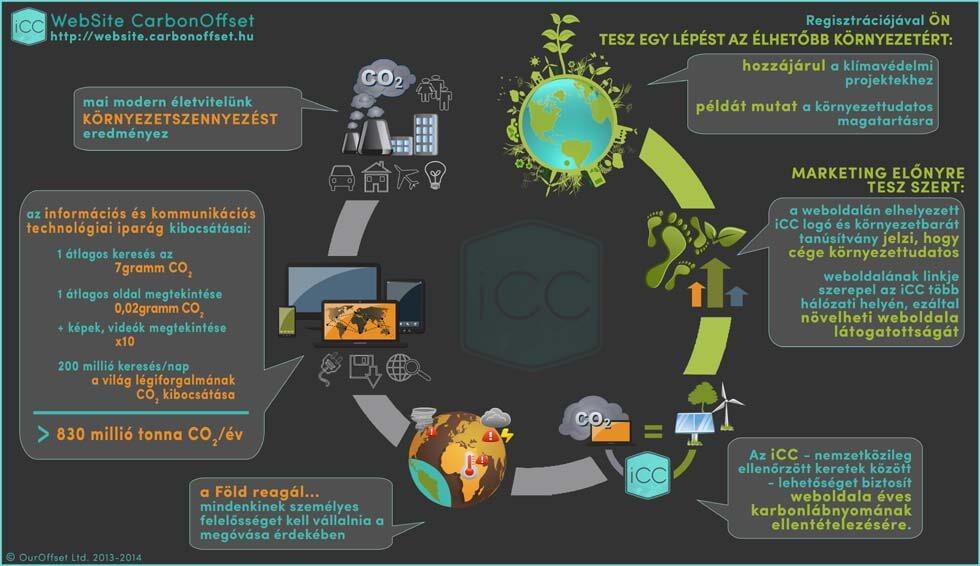 információk - iCC_Website_CarbonOffsets